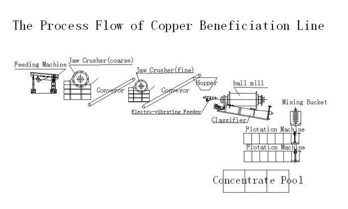 the process flow of copper beneficiation line