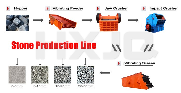 Hongxing Stone Crushing Plant