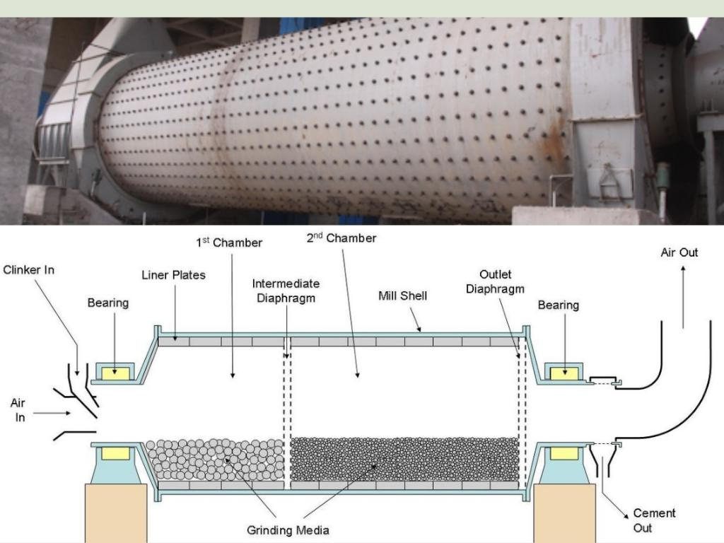 ball mill uses